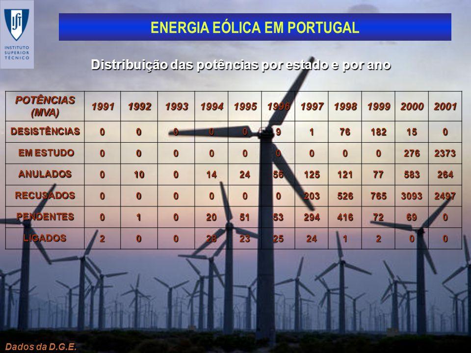 Distribuição das potências por estado e por ano