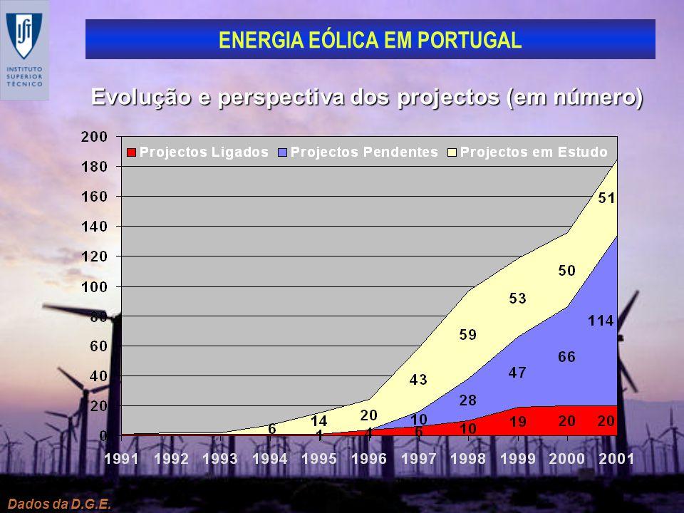 Evolução e perspectiva dos projectos (em número)
