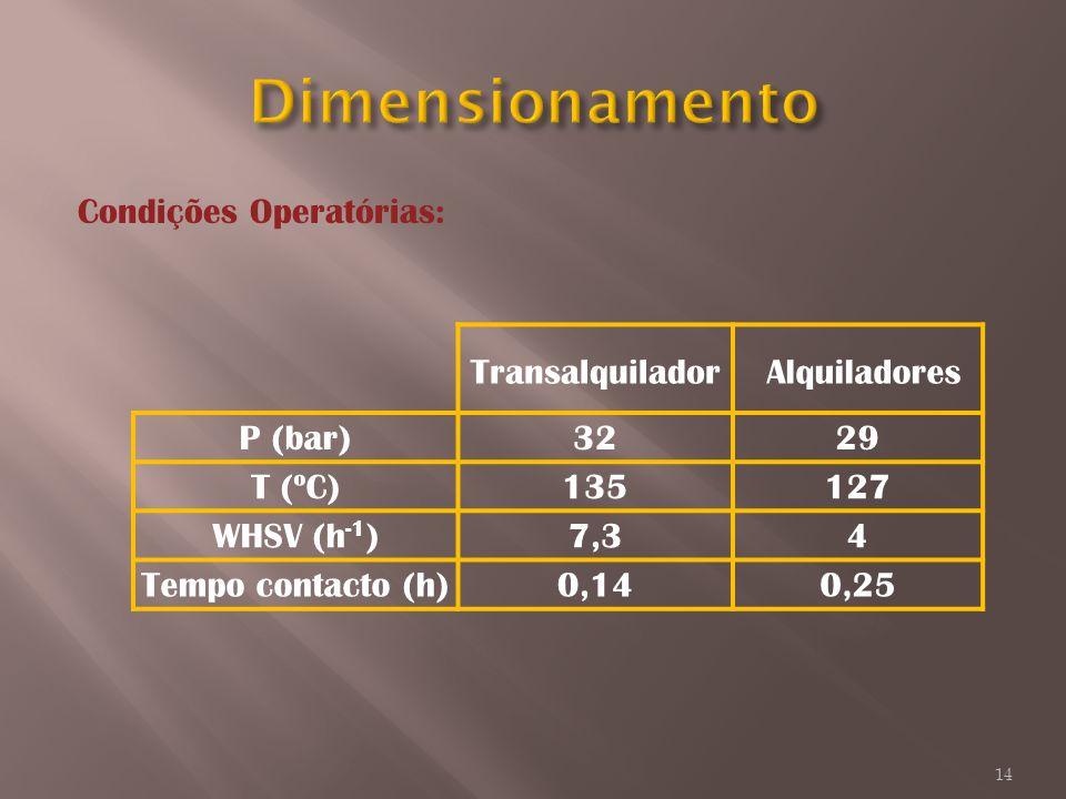 Dimensionamento Condições Operatórias: Transalquilador Alquiladores