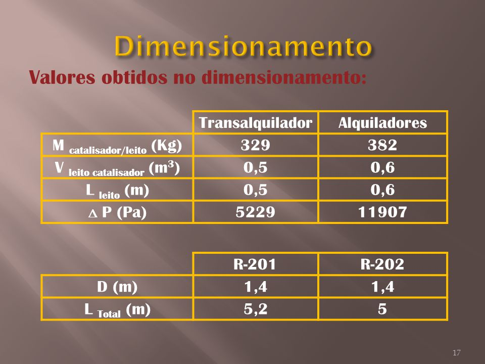 Dimensionamento Valores obtidos no dimensionamento: Transalquilador