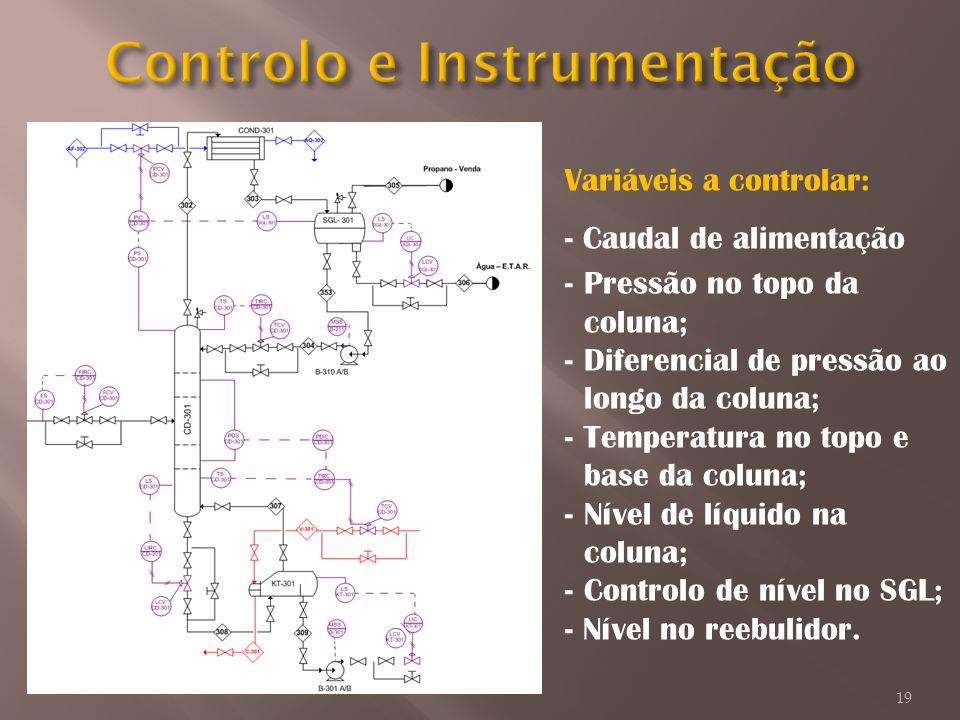 Controlo e Instrumentação