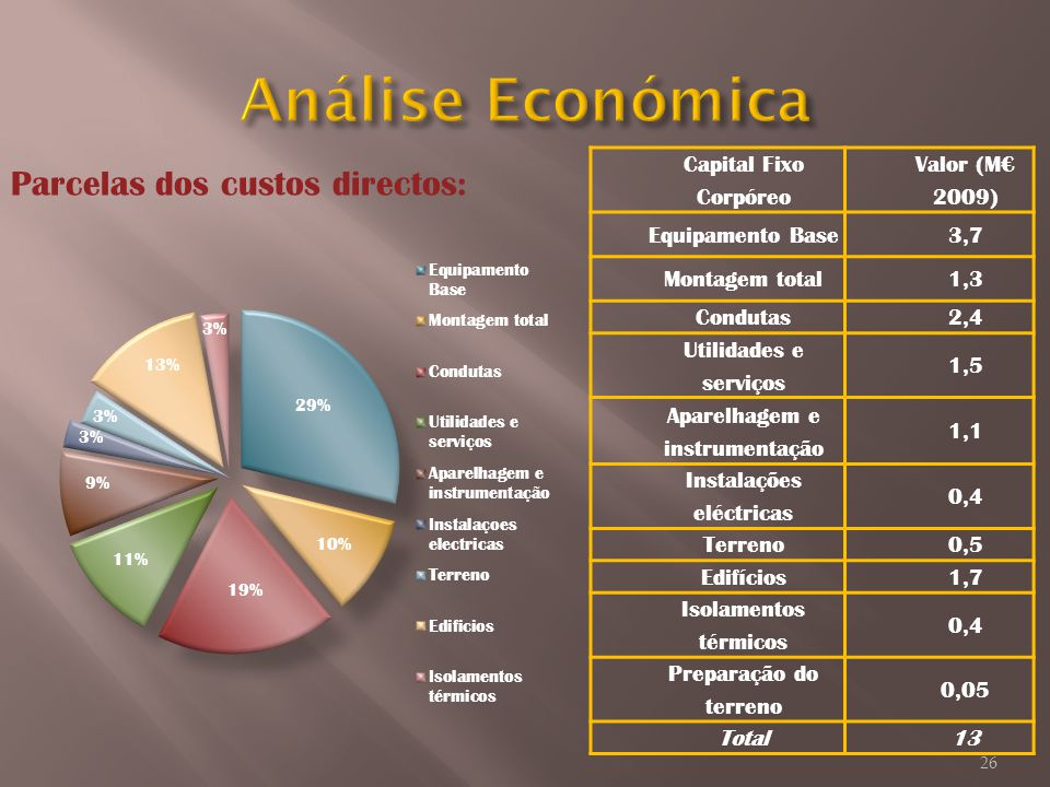 Análise Económica Parcelas dos custos directos: Capital Fixo Corpóreo