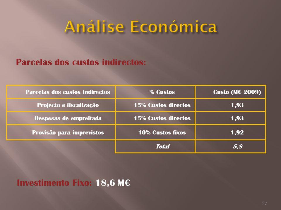 Análise Económica Parcelas dos custos indirectos: