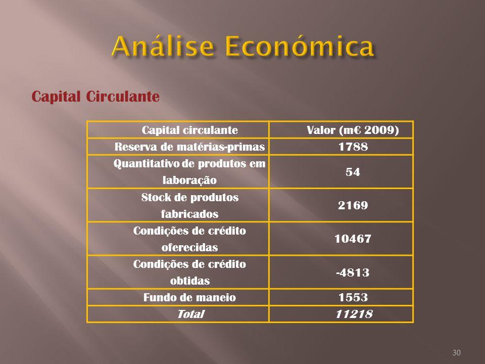 Análise Económica Capital Circulante Capital circulante