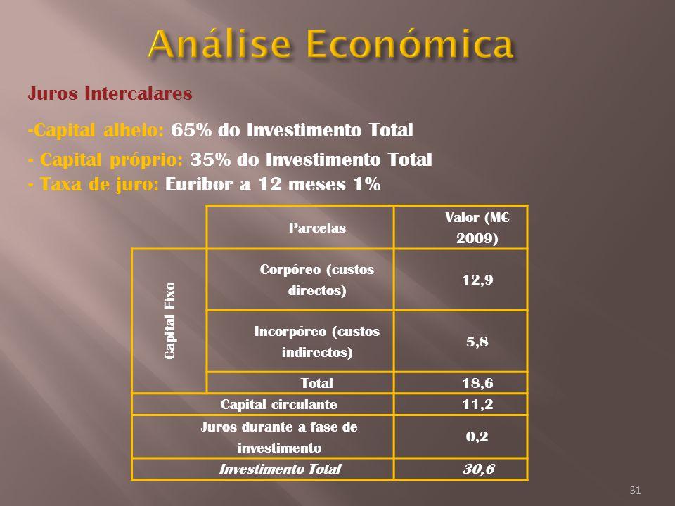 Análise Económica Juros Intercalares