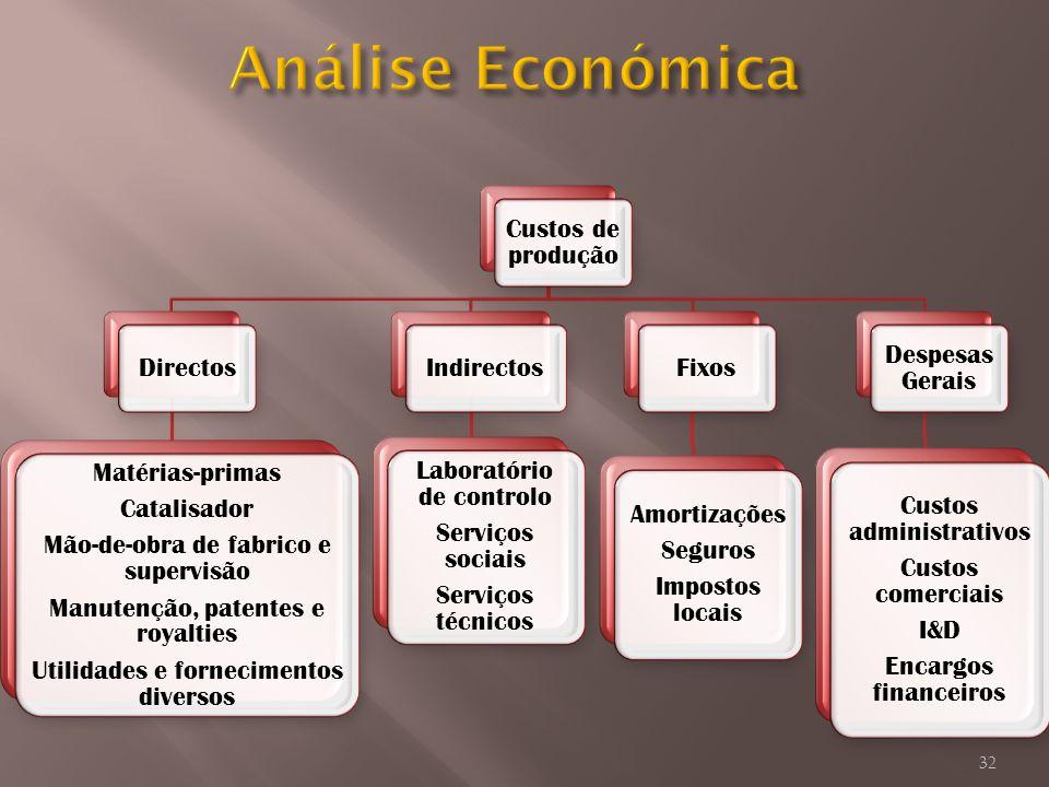 Análise Económica Custos de produção Directos Matérias-primas