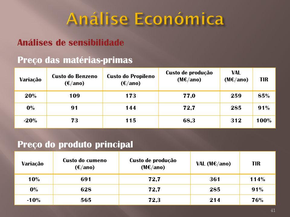 Análise Económica Análises de sensibilidade Preço das matérias-primas