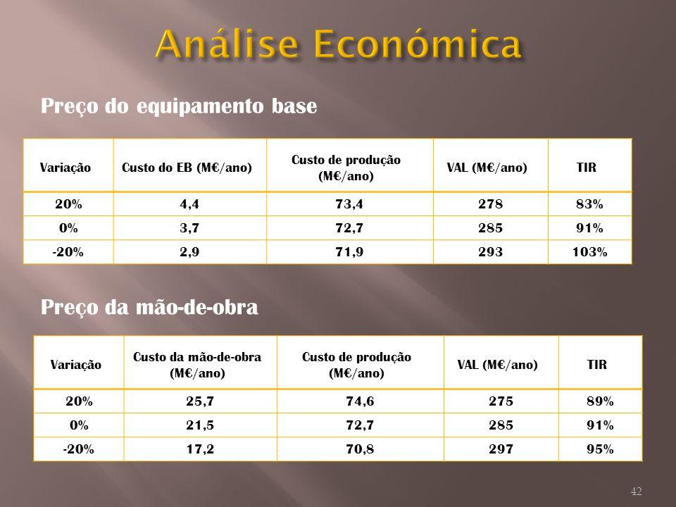Análise Económica Preço do equipamento base Preço da mão-de-obra