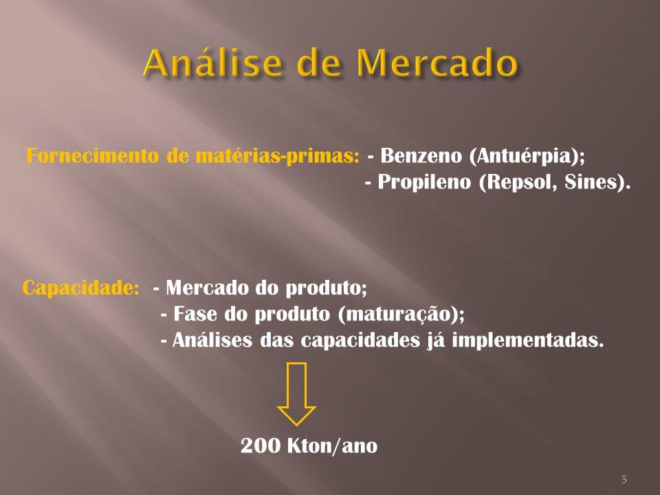 Análise de Mercado - Propileno (Repsol, Sines).