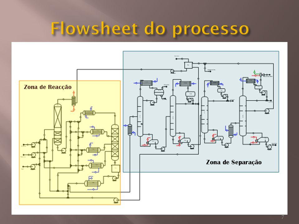 Flowsheet do processo Zona de Reacção Zona de Separação