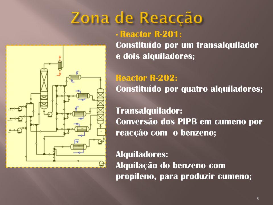Zona de Reacção Reactor R-201: Constituído por um transalquilador e dois alquiladores; Reactor R-202: