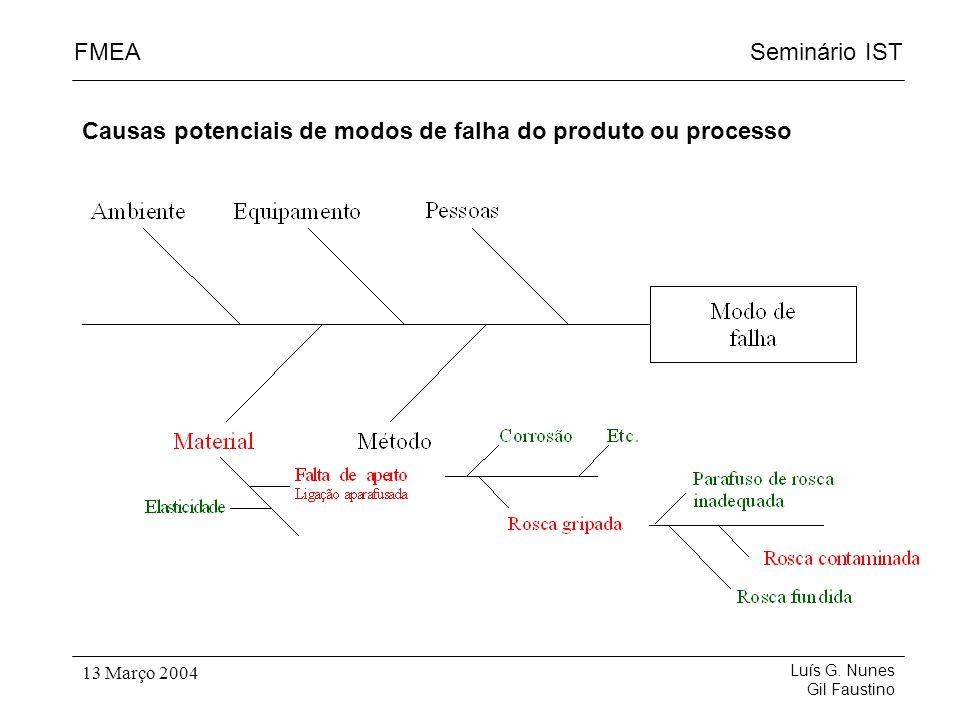 Causas potenciais de modos de falha do produto ou processo