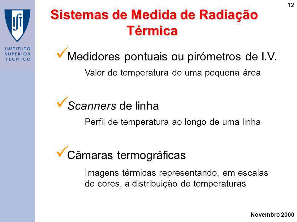 Sistemas de Medida de Radiação Térmica