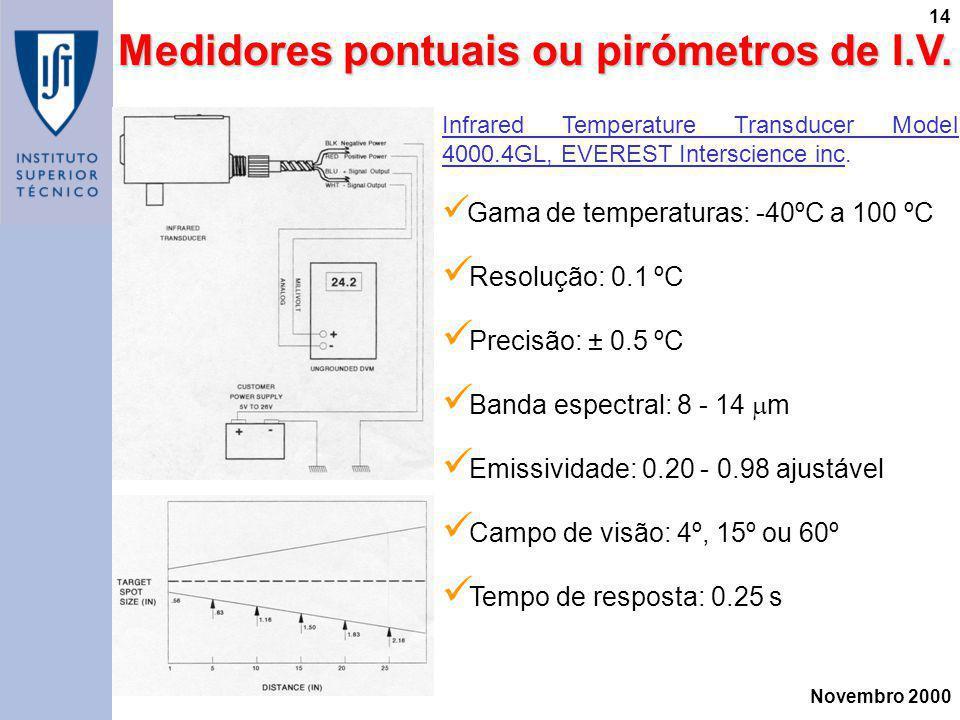 Medidores pontuais ou pirómetros de I.V.