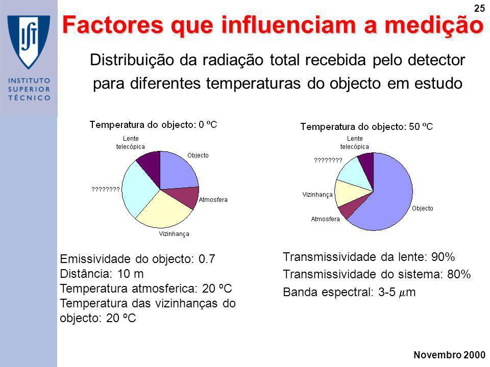 Factores que influenciam a medição