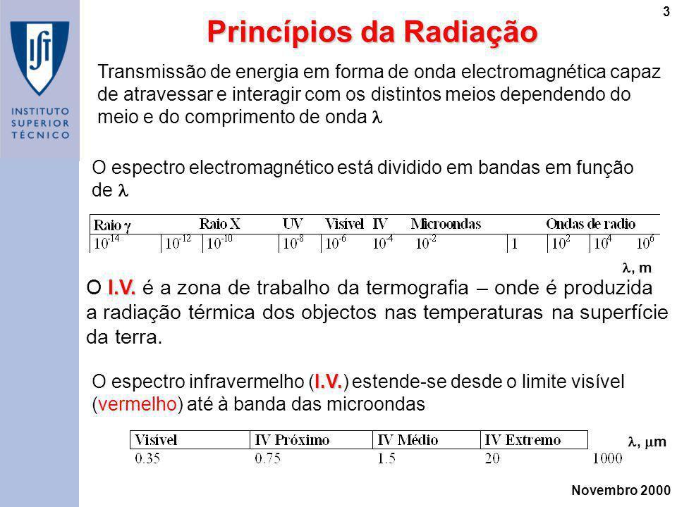 Princípios da Radiação