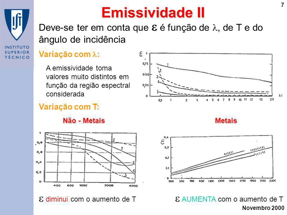 Emissividade II  diminui com o aumento de T