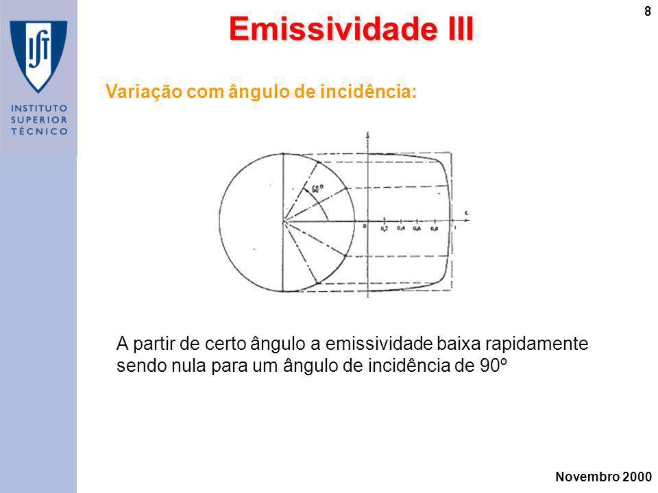 Emissividade III Variação com ângulo de incidência: