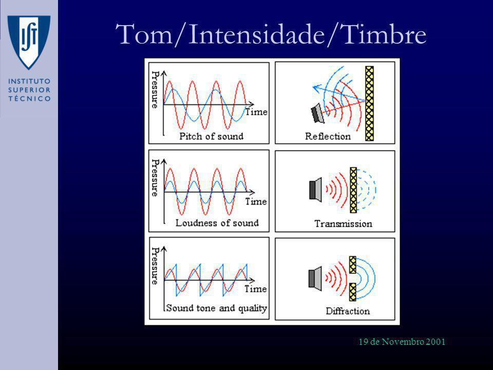 Tom/Intensidade/Timbre