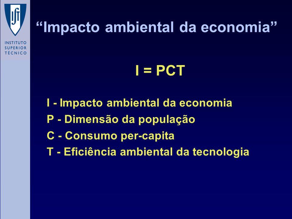 Impacto ambiental da economia