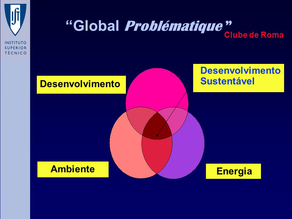 Global Problématique