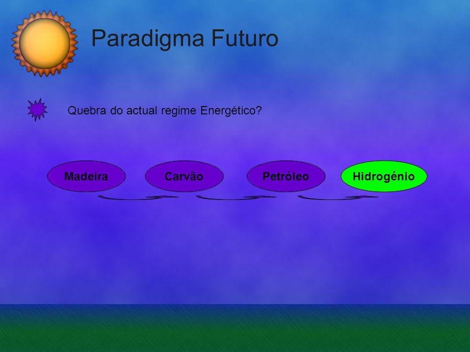 Paradigma Futuro Quebra do actual regime Energético Madeira Carvão