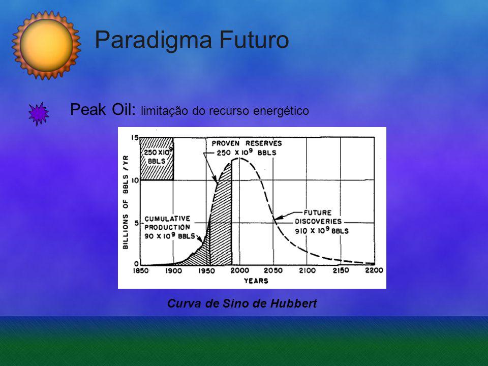 Paradigma Futuro Peak Oil: limitação do recurso energético