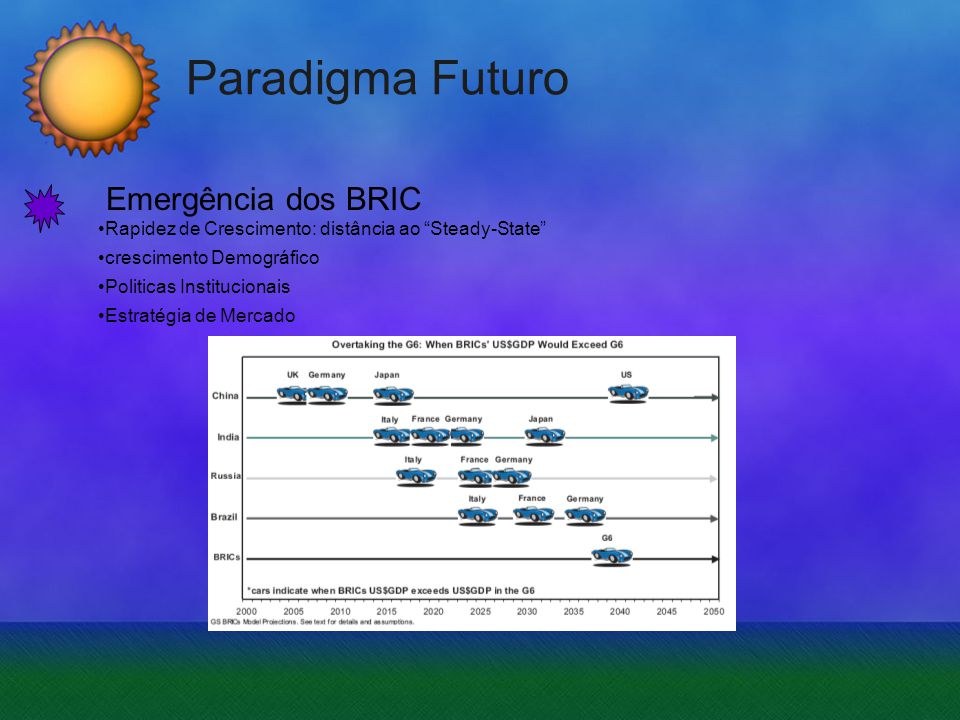 Paradigma Futuro Emergência dos BRIC