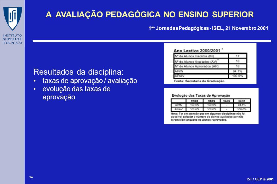 Resultados da disciplina: