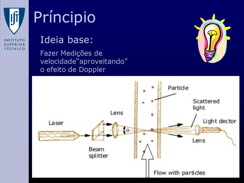 Príncipio Ideia base: Fazer Medições de velocidade aproveitando o efeito de Doppler