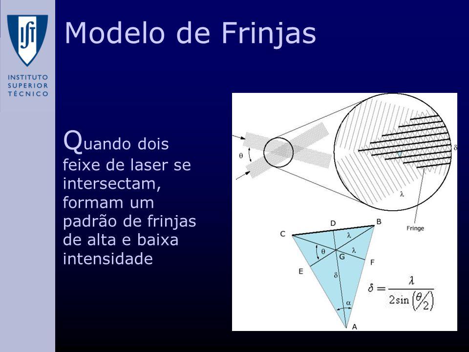 Modelo de Frinjas Quando dois feixe de laser se intersectam, formam um padrão de frinjas de alta e baixa intensidade.