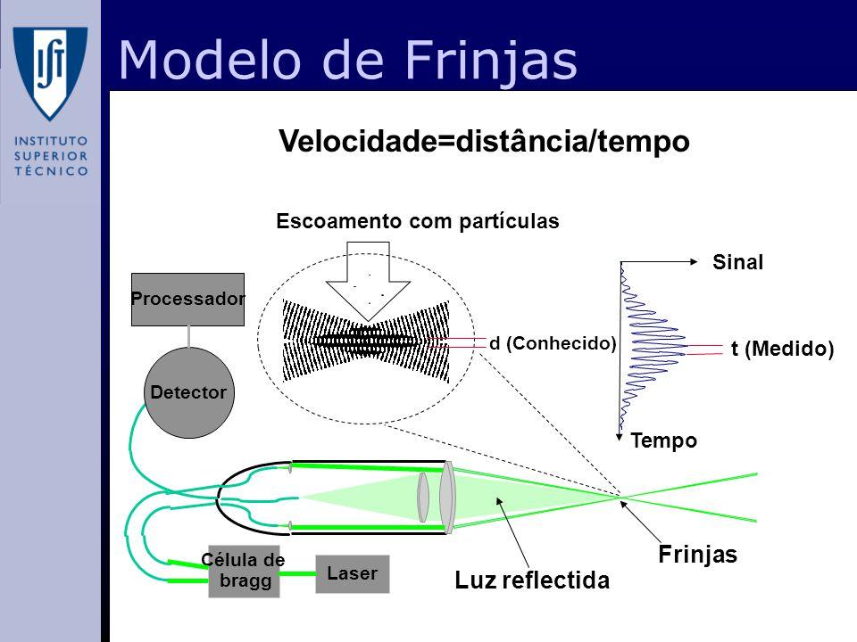Modelo de Frinjas Velocidade=distância/tempo Frinjas Luz reflectida