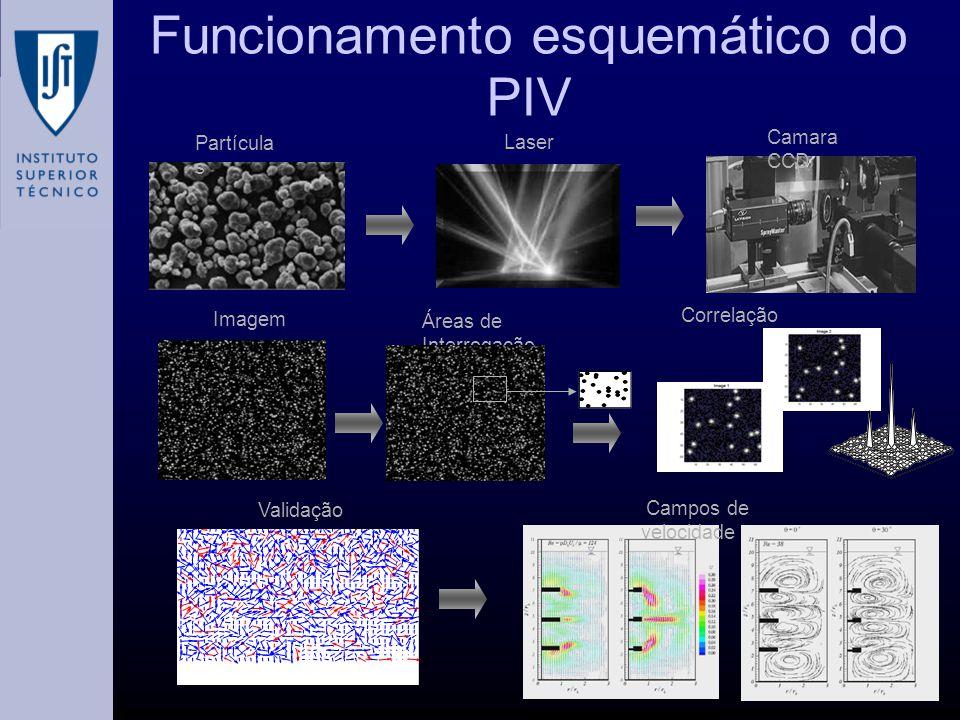 Funcionamento esquemático do PIV