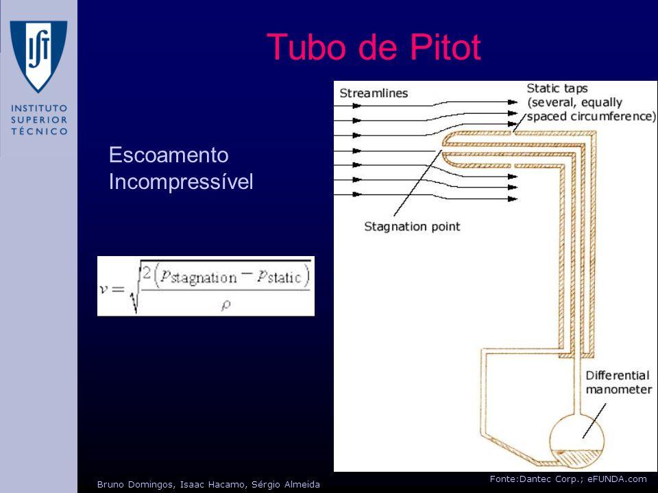 Tubo de Pitot Escoamento Incompressível Fonte:Dantec Corp.; eFUNDA.com