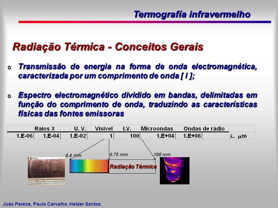 Radiação Térmica - Conceitos Gerais