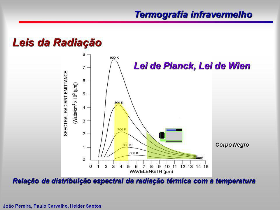 Leis da Radiação Lei de Planck, Lei de Wien
