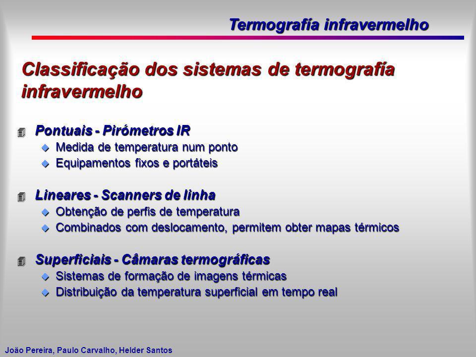 Classificação dos sistemas de termografía infravermelho