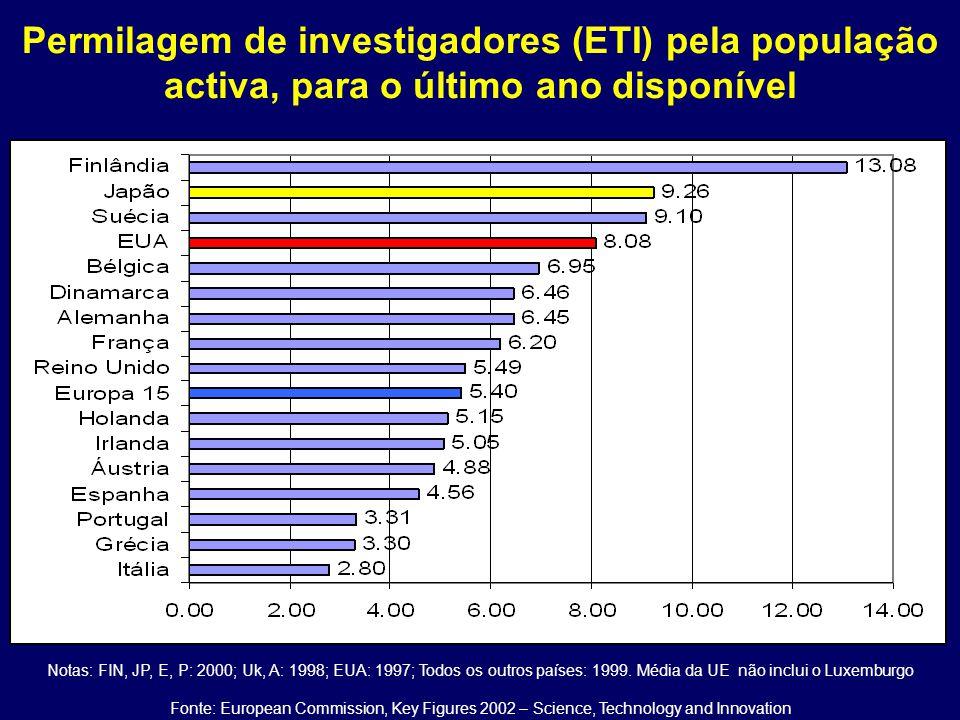Permilagem de investigadores (ETI) pela população activa, para o último ano disponível