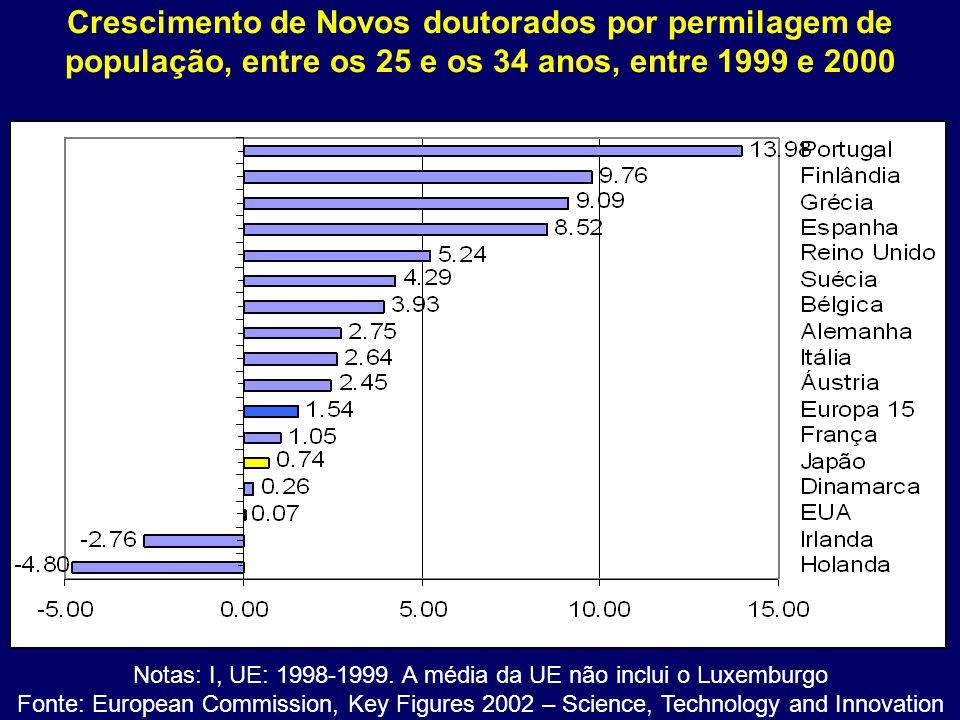 Notas: I, UE: 1998-1999. A média da UE não inclui o Luxemburgo
