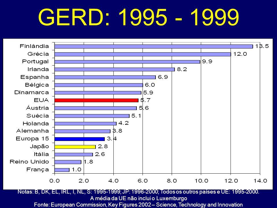 A média da UE não inclui o Luxemburgo