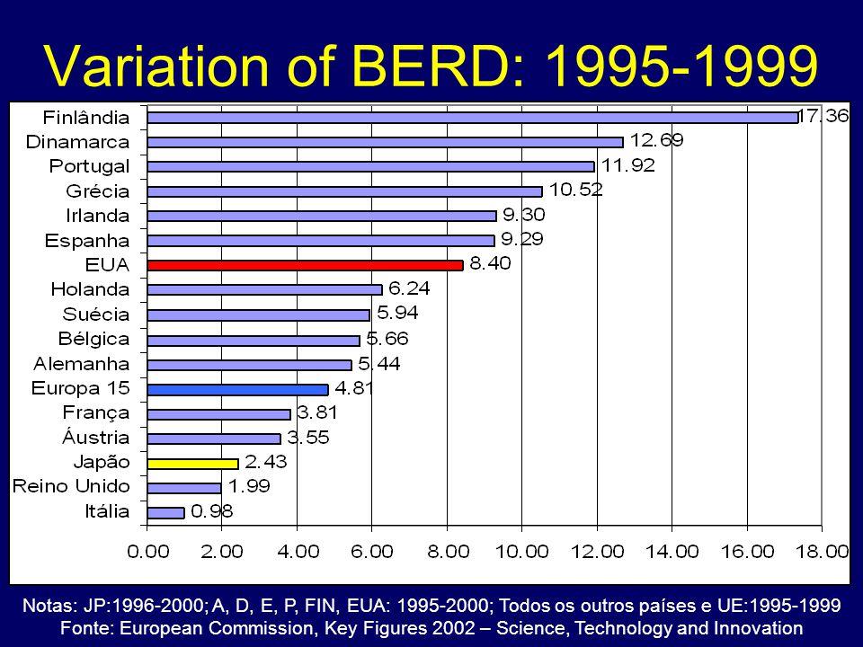 Variation of BERD: 1995-1999 Notas: JP:1996-2000; A, D, E, P, FIN, EUA: 1995-2000; Todos os outros países e UE:1995-1999.