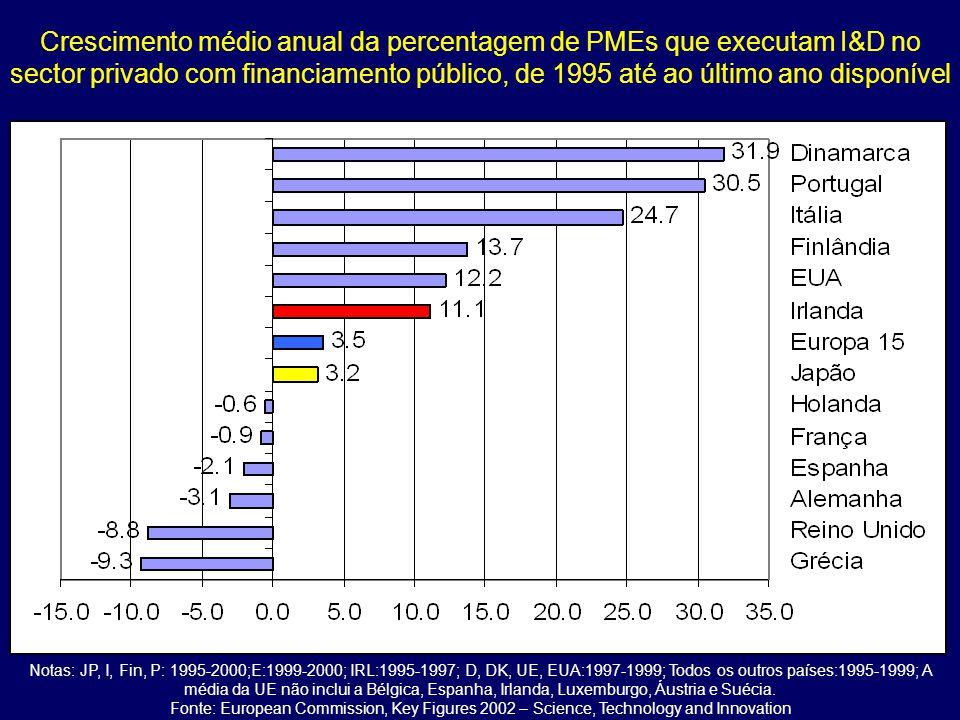 Crescimento médio anual da percentagem de PMEs que executam I&D no sector privado com financiamento público, de 1995 até ao último ano disponível