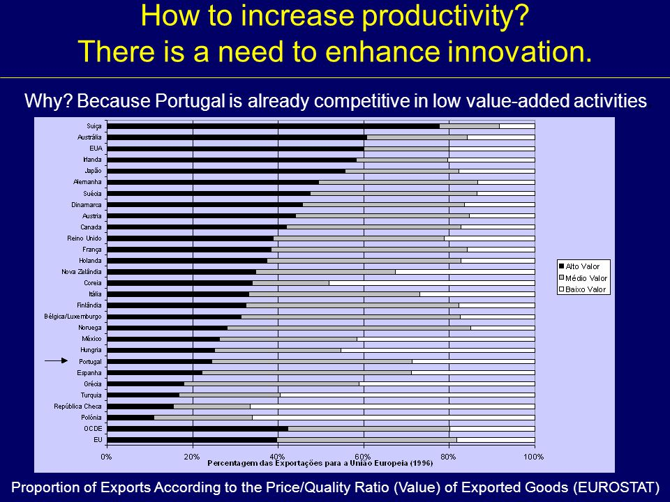 How to increase productivity There is a need to enhance innovation.