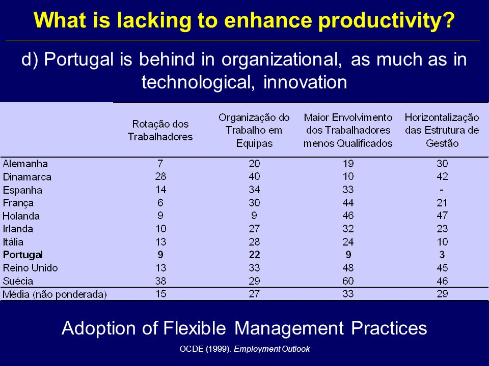 What is lacking to enhance productivity