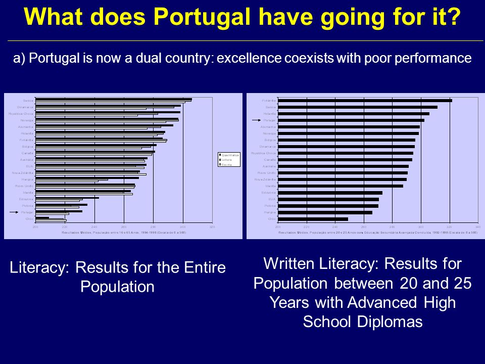 What does Portugal have going for it