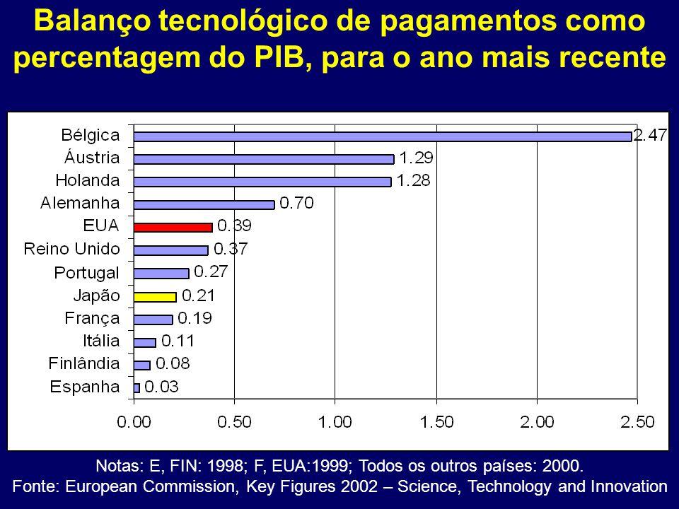 Balanço tecnológico de pagamentos como percentagem do PIB, para o ano mais recente