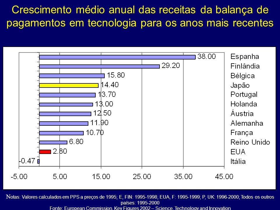 Crescimento médio anual das receitas da balança de pagamentos em tecnologia para os anos mais recentes