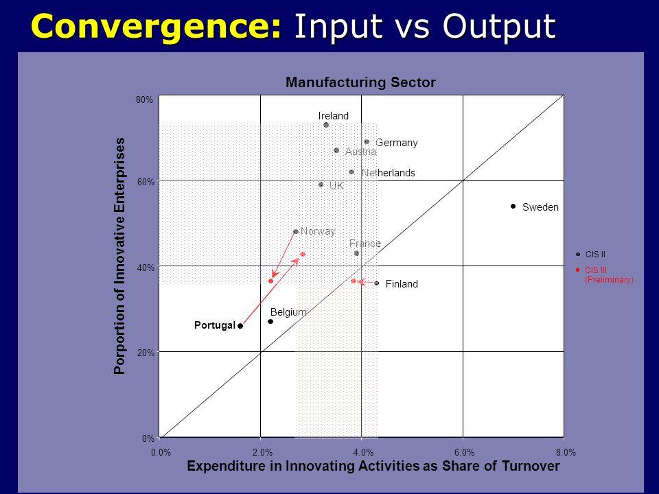 Convergence: Input vs Output