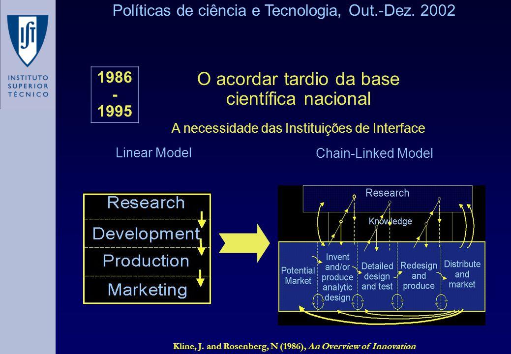 Kline, J. and Rosenberg, N (1986), An Overview of Innovation