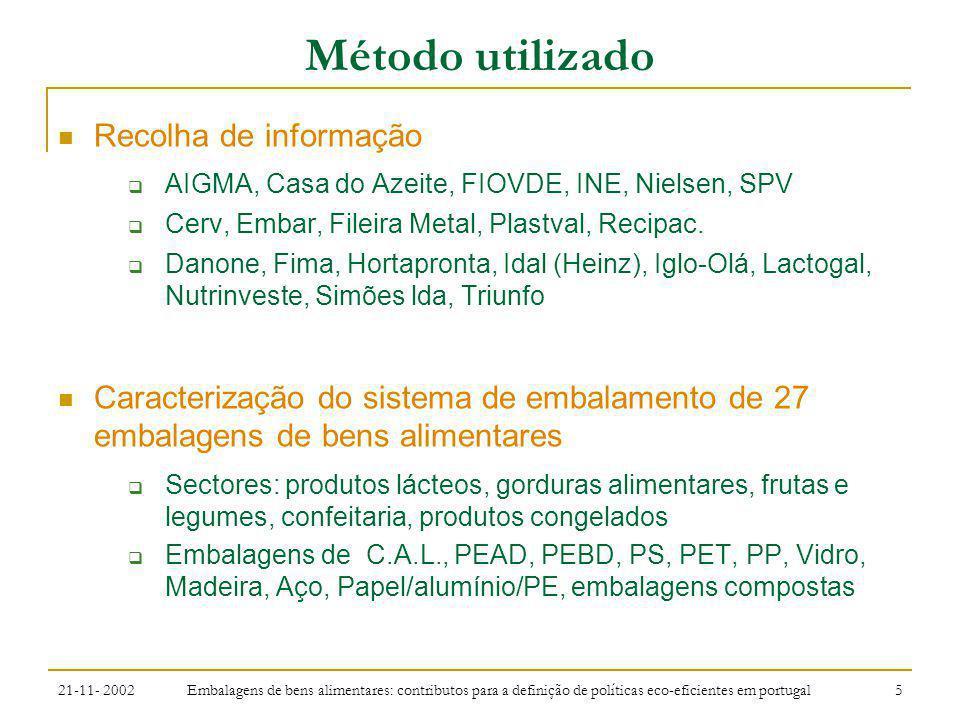 Método utilizado Recolha de informação
